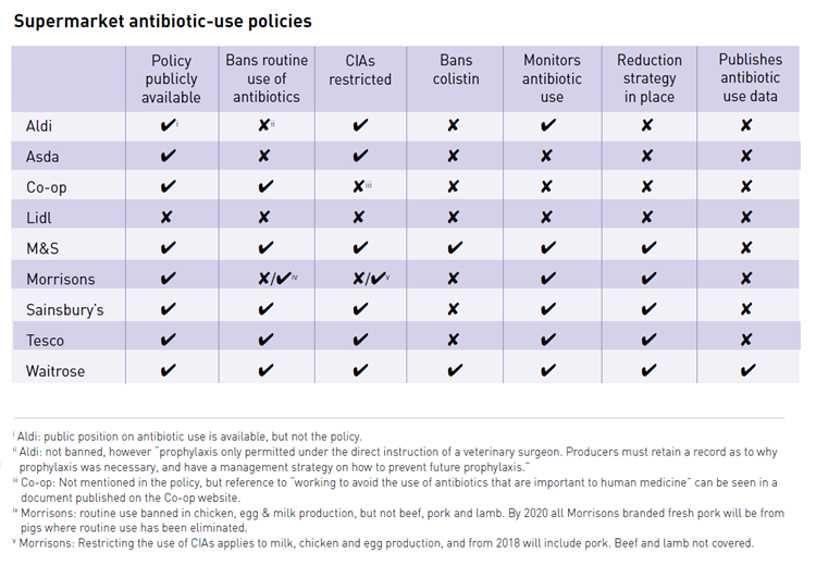 Table showing supermarket antibiotic-use policies