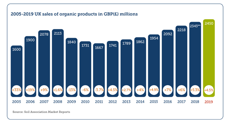 A graph from the 2020 Organic Market Report of the 2005-2019 UK sales of organic products in GBP(£) millions