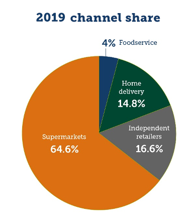 Graph to show the 2019 channel share of the organic market